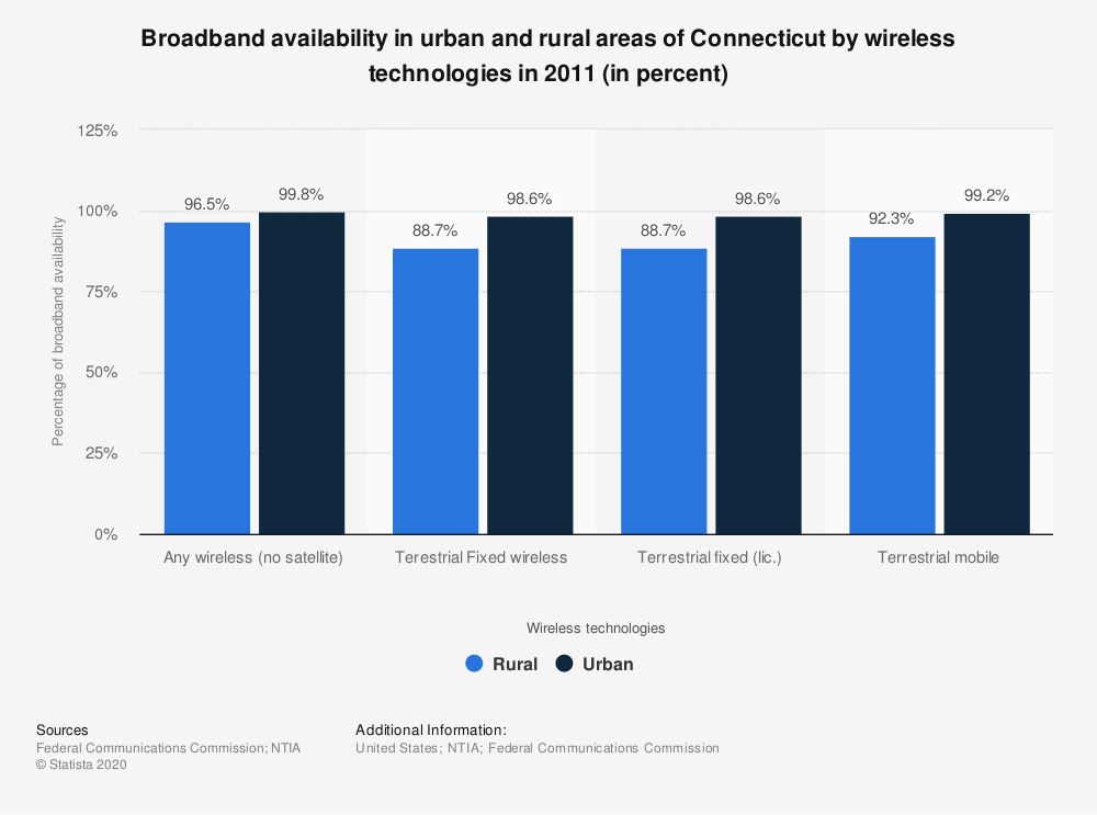 Statistic: Broadband availability in urban and rural areas of Connecticut by wireless technologies in 2011 (in percent) | Statista