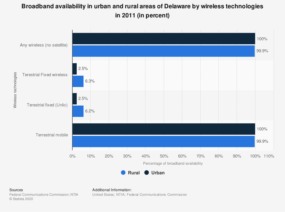 Statistic: Broadband availability in urban and rural areas of Delaware by wireless technologies in 2011 (in percent) | Statista
