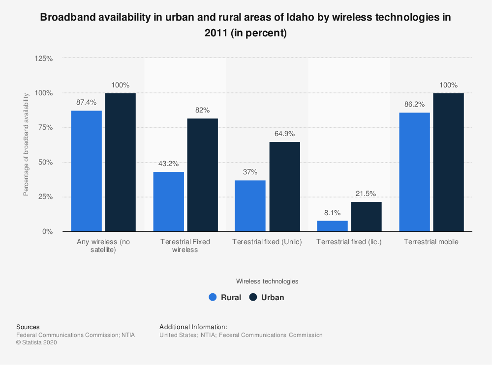 Statistic: Broadband availability in urban and rural areas of Idaho by wireless technologies in 2011 (in percent)   Statista