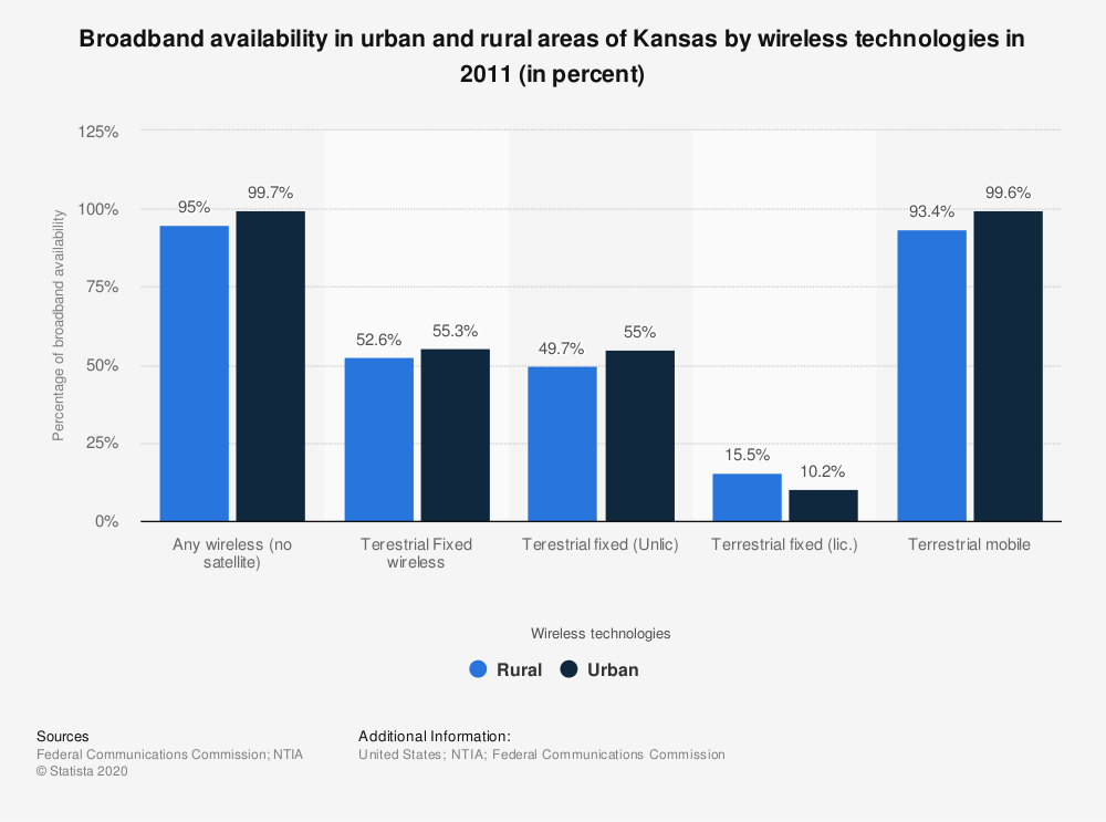 Statistic: Broadband availability in urban and rural areas of Kansas by wireless technologies in 2011 (in percent) | Statista