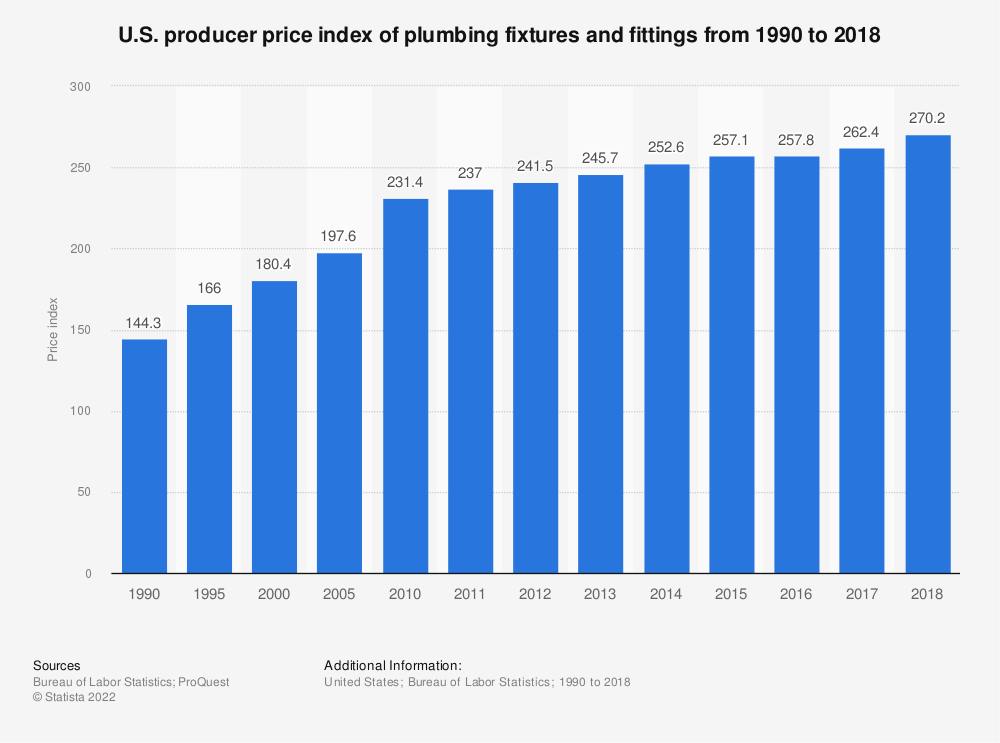 Statistic: U.S. producer price index of plumbing fixtures and fittings from 1990 to 2017* | Statista