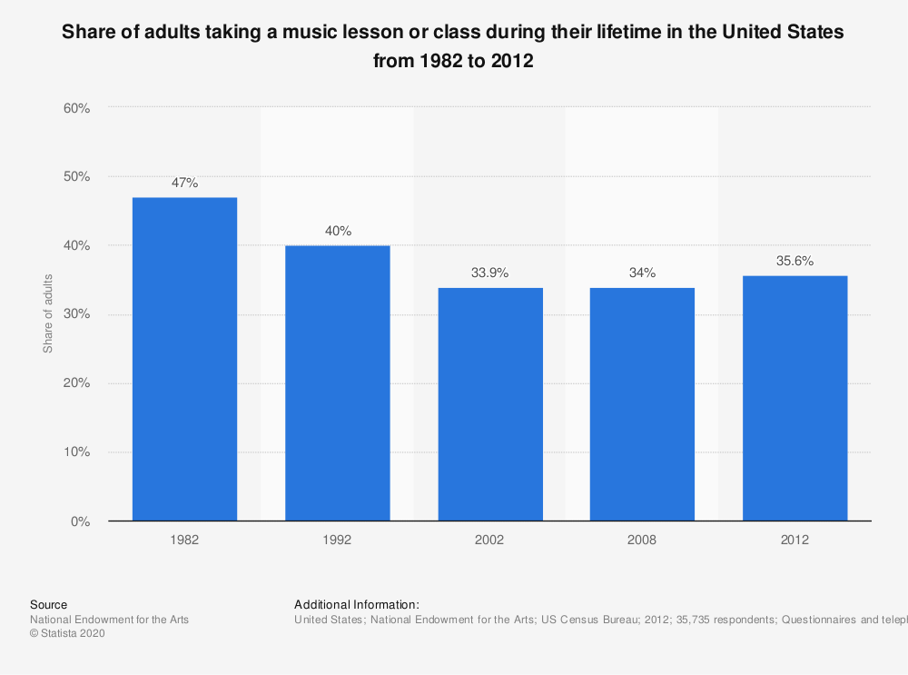 Statistic: Share of adults taking a music lesson or class during their lifetime in the United States from 1982 to 2012 | Statista