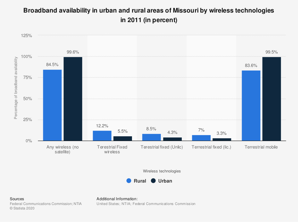 Statistic: Broadband availability in urban and rural areas of Missouri by wireless technologies in 2011 (in percent) | Statista
