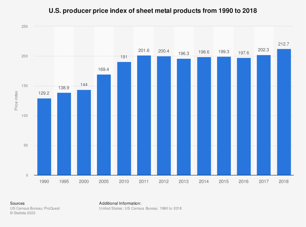 Statistic: U.S. producer price index of sheet metal products from 1990 to 2017* | Statista