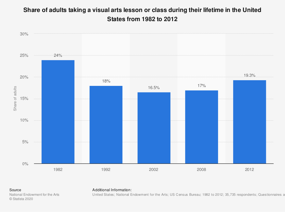 Statistic: Share of adults taking a visual arts lesson or class during their lifetime in the United States from 1982 to 2012 | Statista
