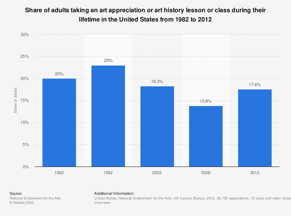 Statistic: Share of adults taking an art appreciation or art history lesson or class during their lifetime in the United States from 1982 to 2012 | Statista