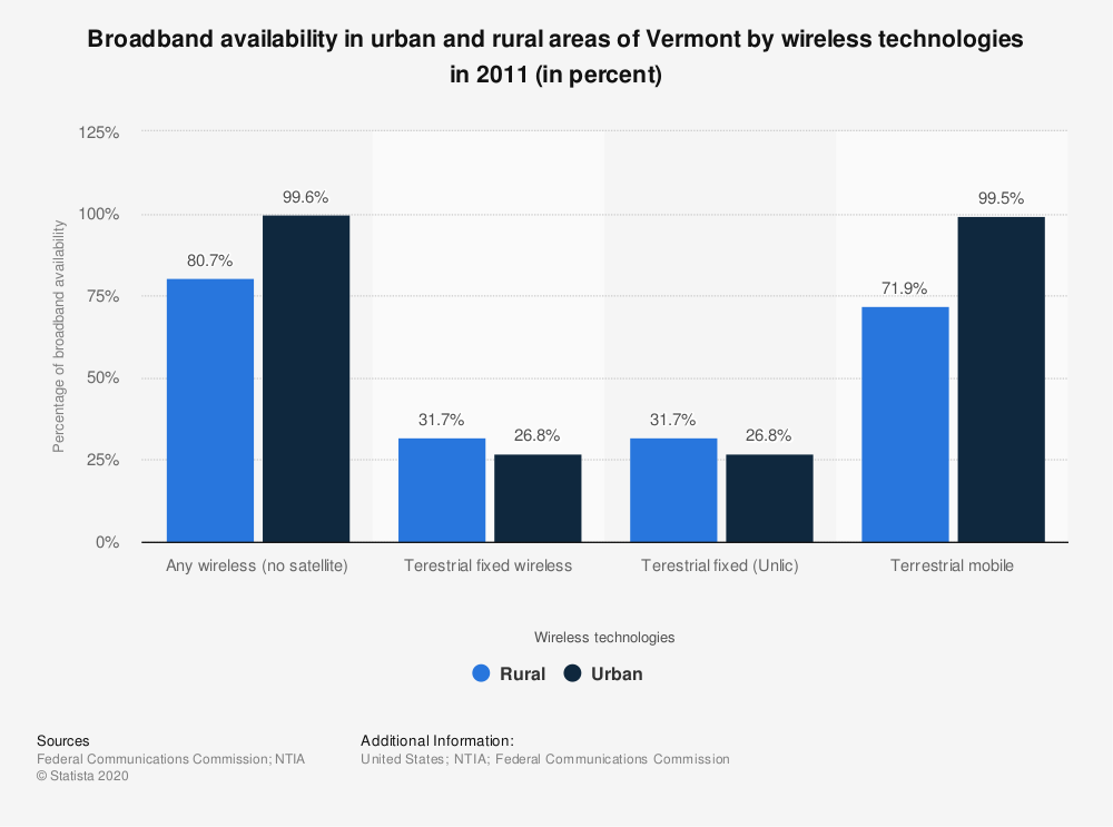 Statistic: Broadband availability in urban and rural areas of Vermont by wireless technologies in 2011 (in percent) | Statista