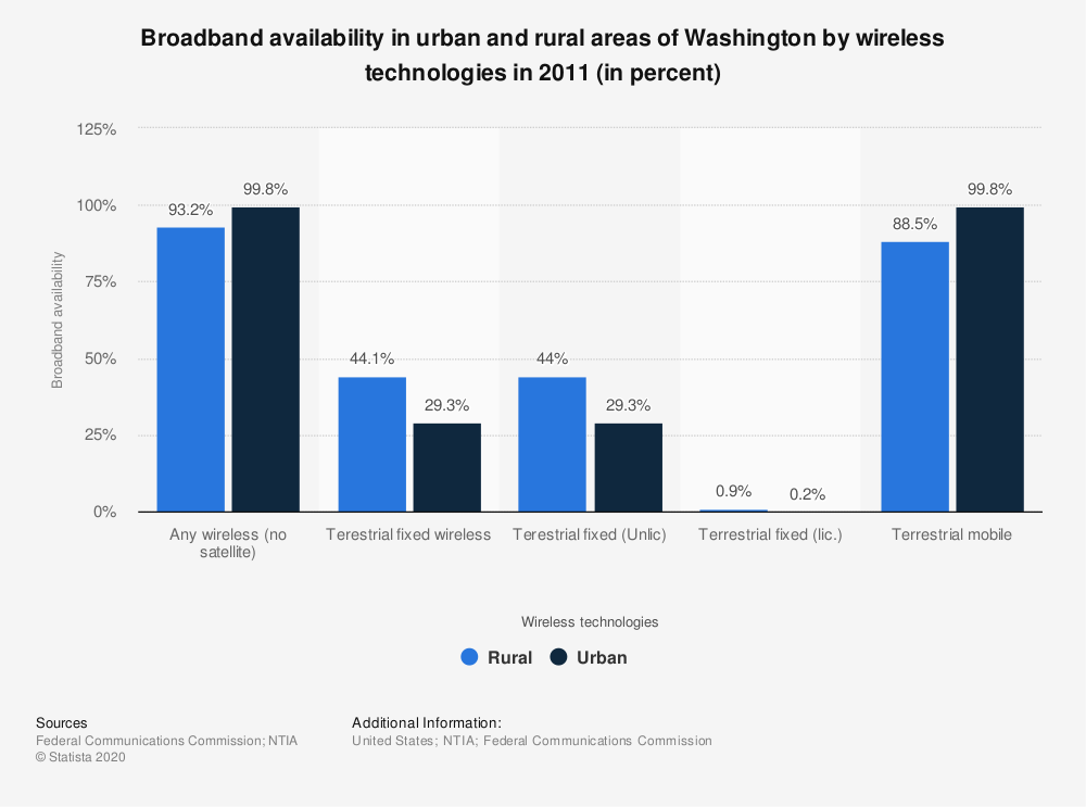 Statistic: Broadband availability in urban and rural areas of Washington by wireless technologies in 2011 (in percent) | Statista