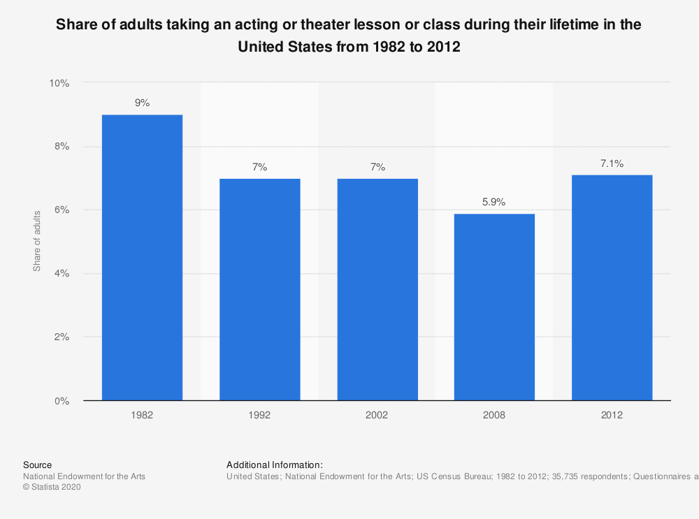 Statistic: Share of adults taking an acting or theater lesson or class during their lifetime in the United States from 1982 to 2012 | Statista