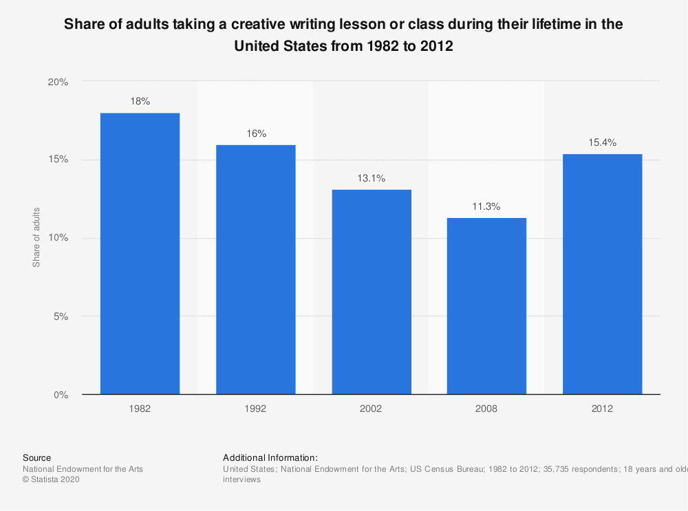 Statistic: Share of adults taking a creative writing lesson or class during their lifetime in the United States from 1982 to 2012 | Statista