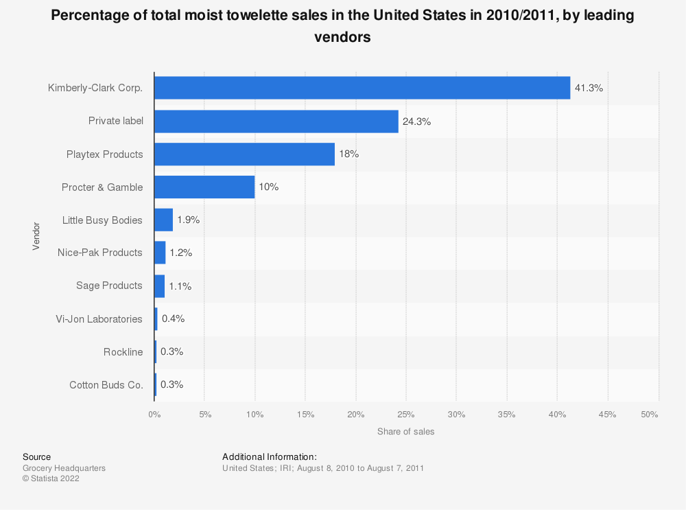 Statistic: Percentage of total moist towelette sales in the United States in 2010/2011, by leading vendors | Statista