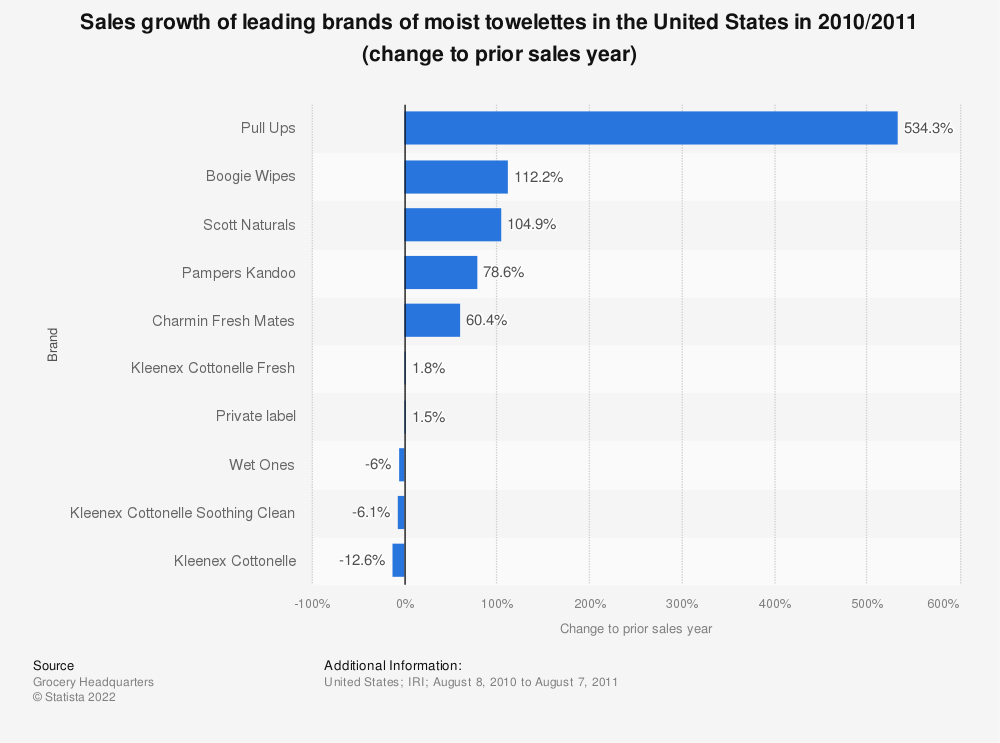 Statistic: Sales growth of leading brands of moist towelettes in the United States in 2010/2011 (change to prior sales year) | Statista