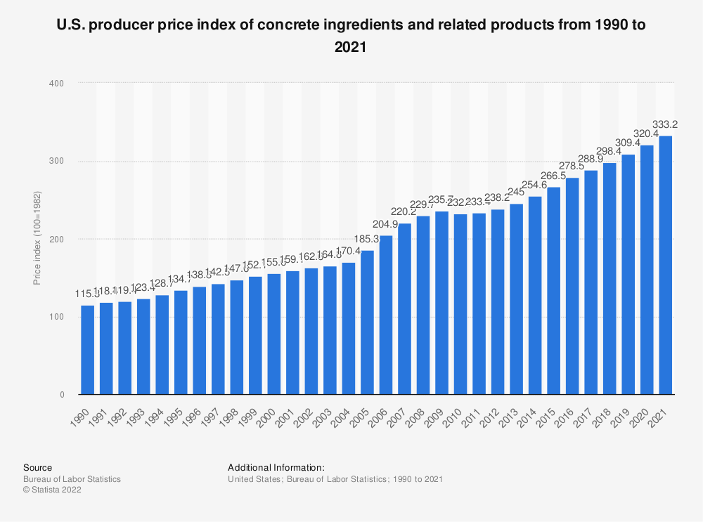 Statistic: U.S. producer price index of concrete ingredients and related products from 1990 to 2018 | Statista