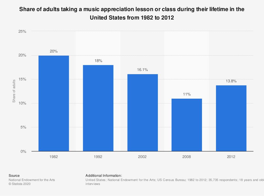 Statistic: Share of adults taking a music appreciation lesson or class during their lifetime in the United States from 1982 to 2012 | Statista