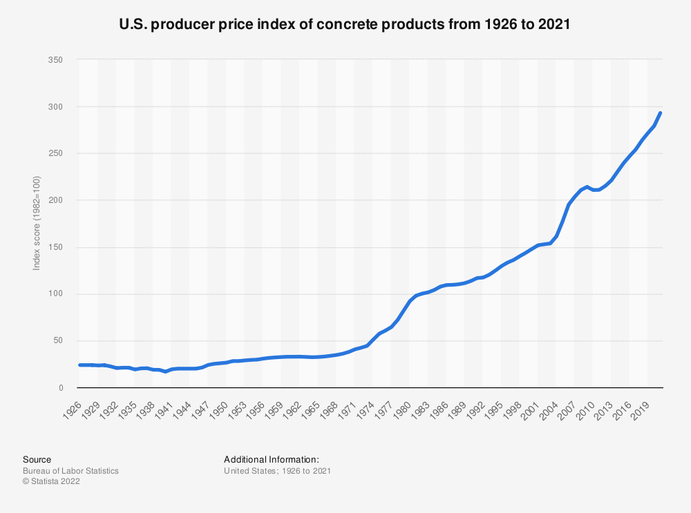 Statistic: U.S. producer price index of concrete products from 1990 to 2019 | Statista