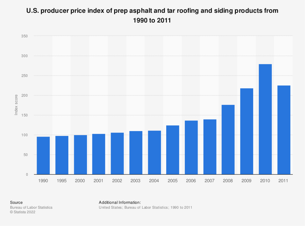 Statistic: U.S. producer price index of prep asphalt and tar roofing and siding products from 1990 to 2011* | Statista
