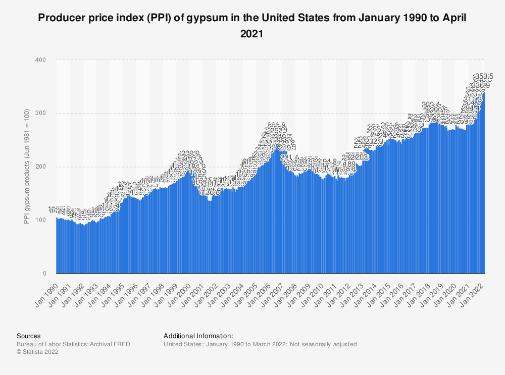 Statistic: Producer price index (PPI) of gypsum in the United States from January 1990 to April 2021 | Statista