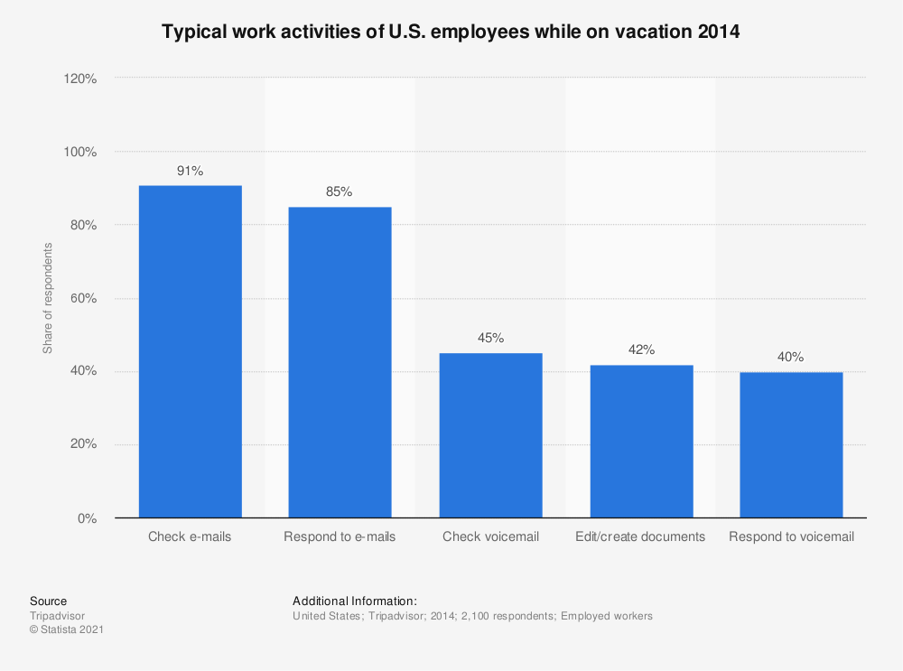 Statistic: Typical work activities of U.S. employees while on vacation 2014   Statista