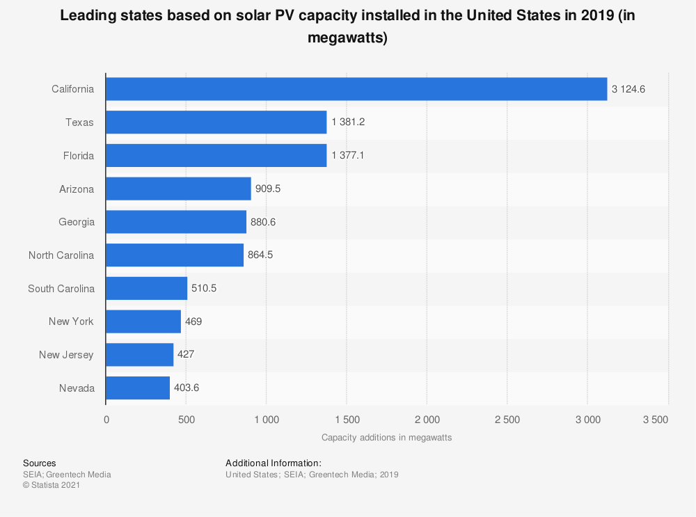 Statistic: Leading solar states in the U.S. based on solar electric capacity installed in 2017 (in megawatts) | Statista