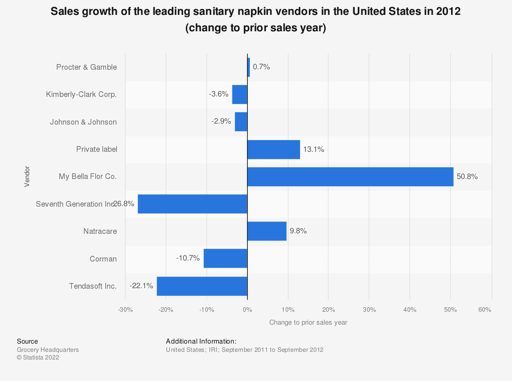 Statistic: Sales growth of the leading sanitary napkin vendors in the United States in 2012 (change to prior sales year) | Statista