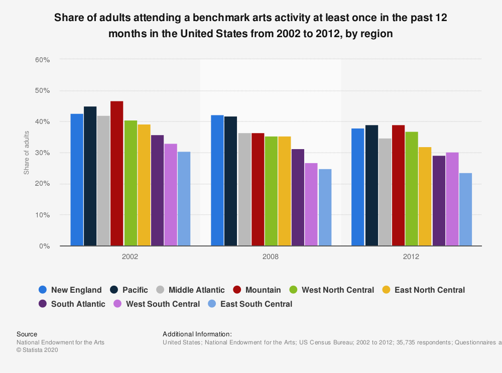 Statistic: Share of adults attending a benchmark arts activity at least once in the past 12 months in the United States from 2002 to 2012, by region | Statista