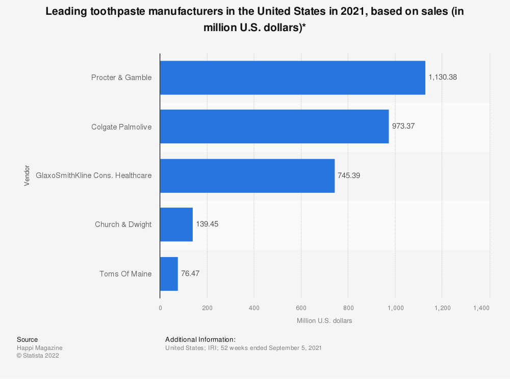 Statistic: Leading toothpaste vendors in the United States in 2007/2008, based on sales (in million U.S. dollars) | Statista