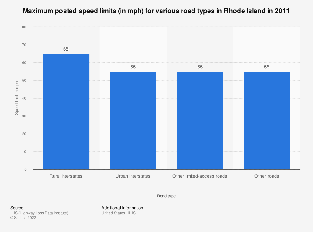 Statistic: Maximum posted speed limits (in mph) for various road types in Rhode Island in 2011 | Statista