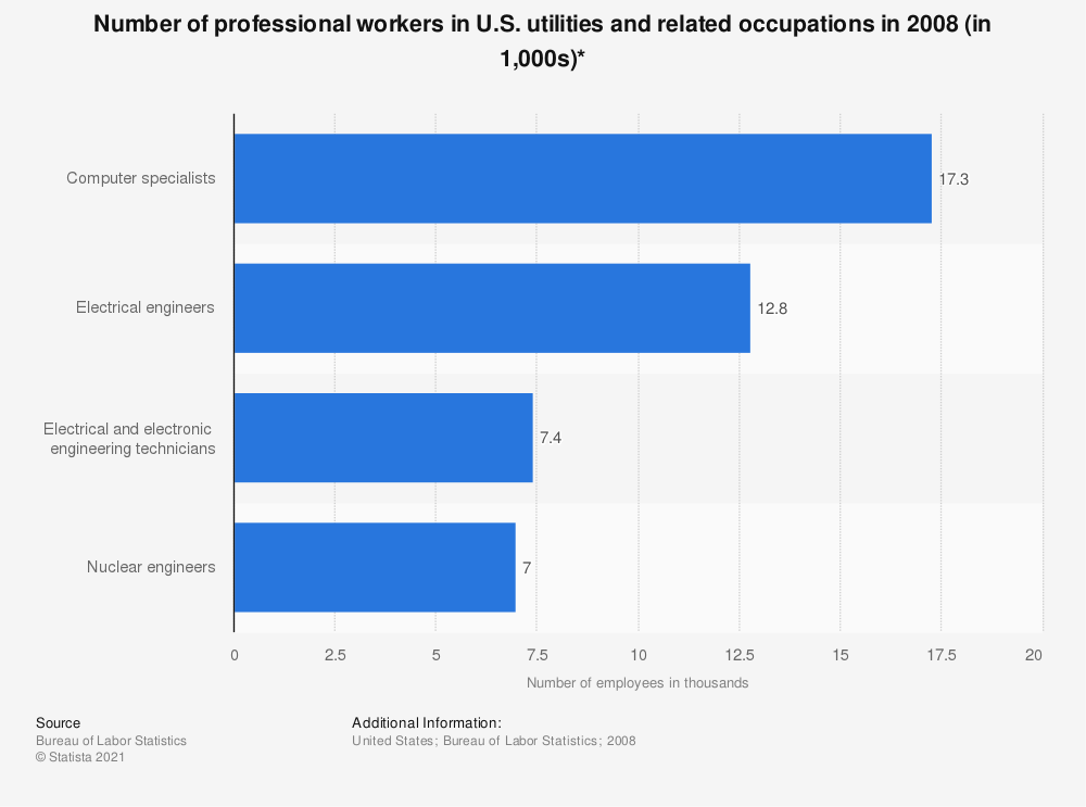 Statistic: Number of professional workers in U.S. utilities and related occupations in 2008 (in 1,000s)* | Statista