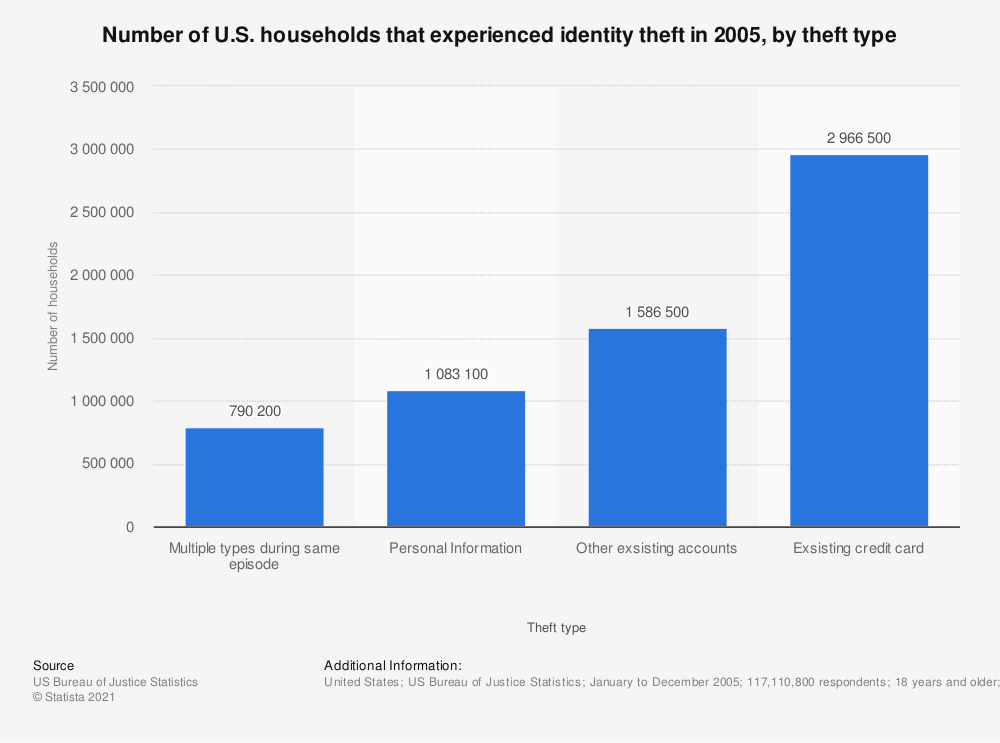 Statistic: Number of U.S. households that experienced identity theft in 2005, by theft type | Statista