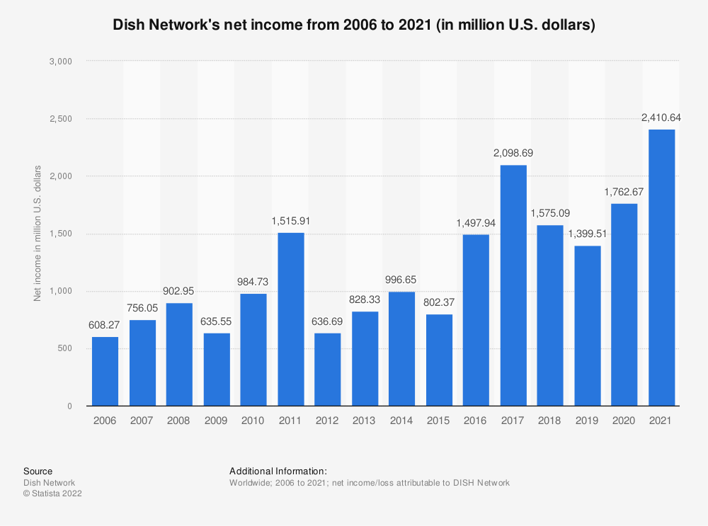 Statistic: Dish Network's net income from 2006 to 2018 (in million U.S. dollars)   Statista