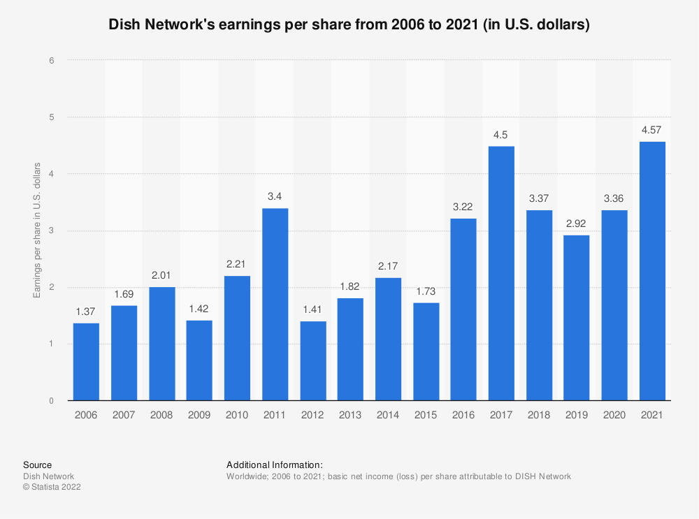 Statistic: Dish Network's earnings per share from 2006 to 2018 (in U.S. dollars) | Statista