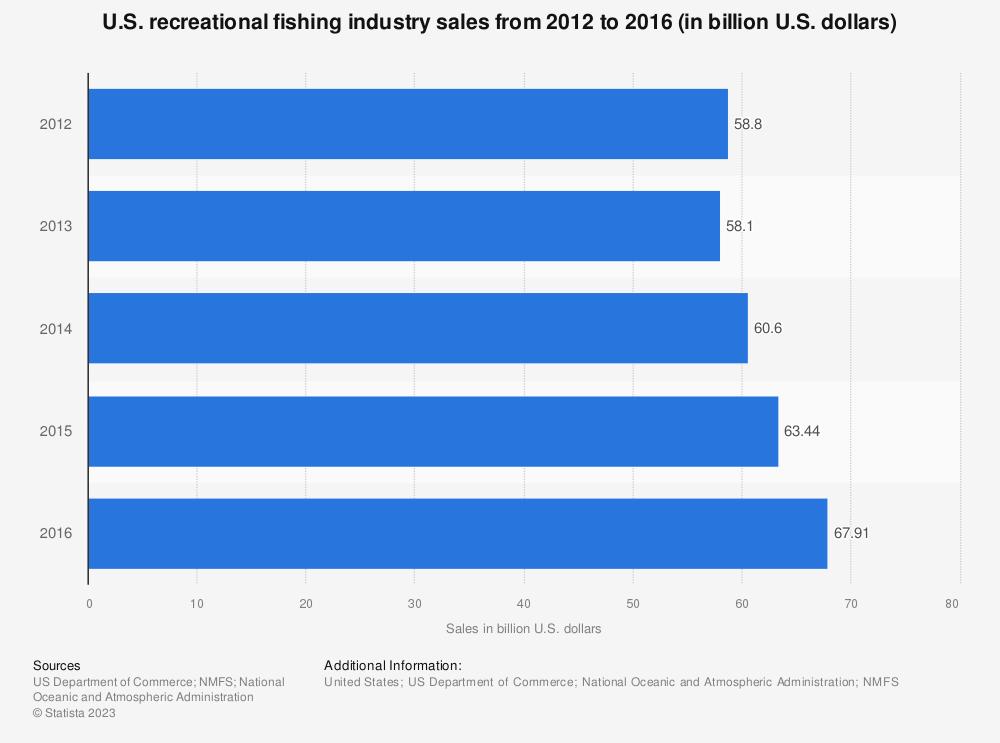 Statistic: U.S. recreational fishing industry sales from 2012 to 2016 (in billion U.S. dollars)   Statista