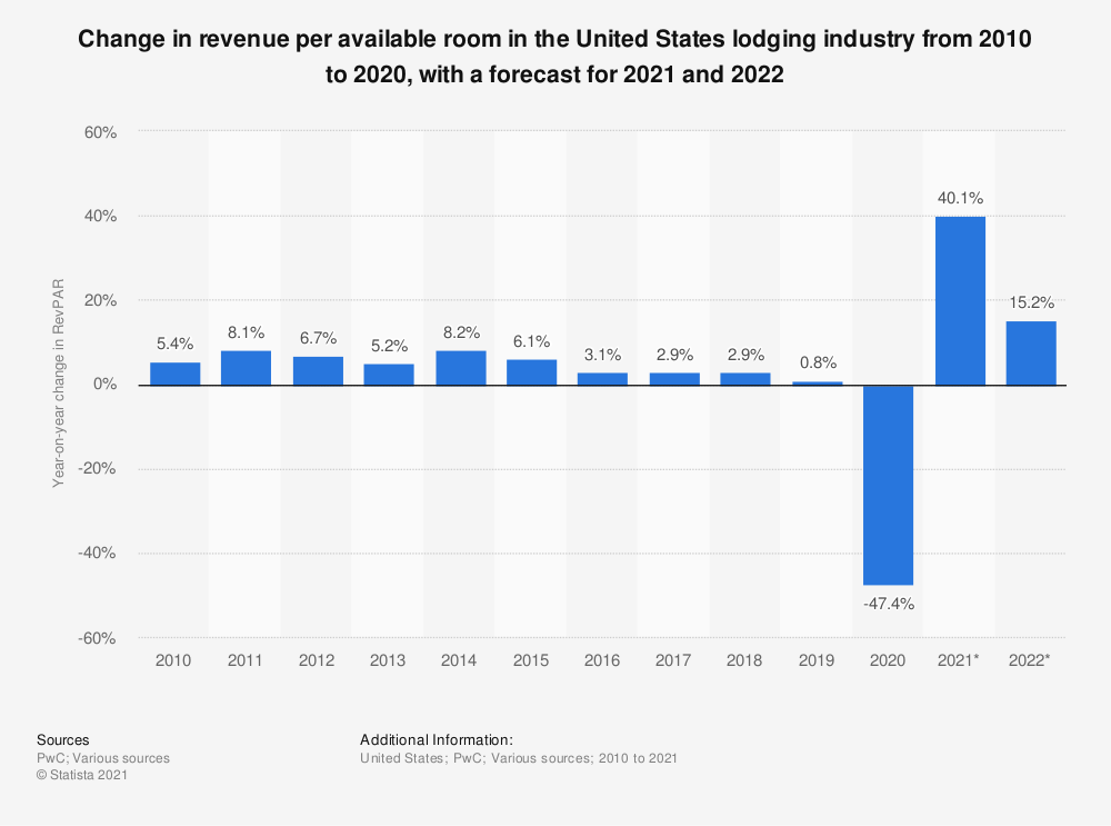 Statistic: Change in revenue per available room in the United States lodging industry from 2010 to 2020, with a forecast for 2021 and 2022   Statista