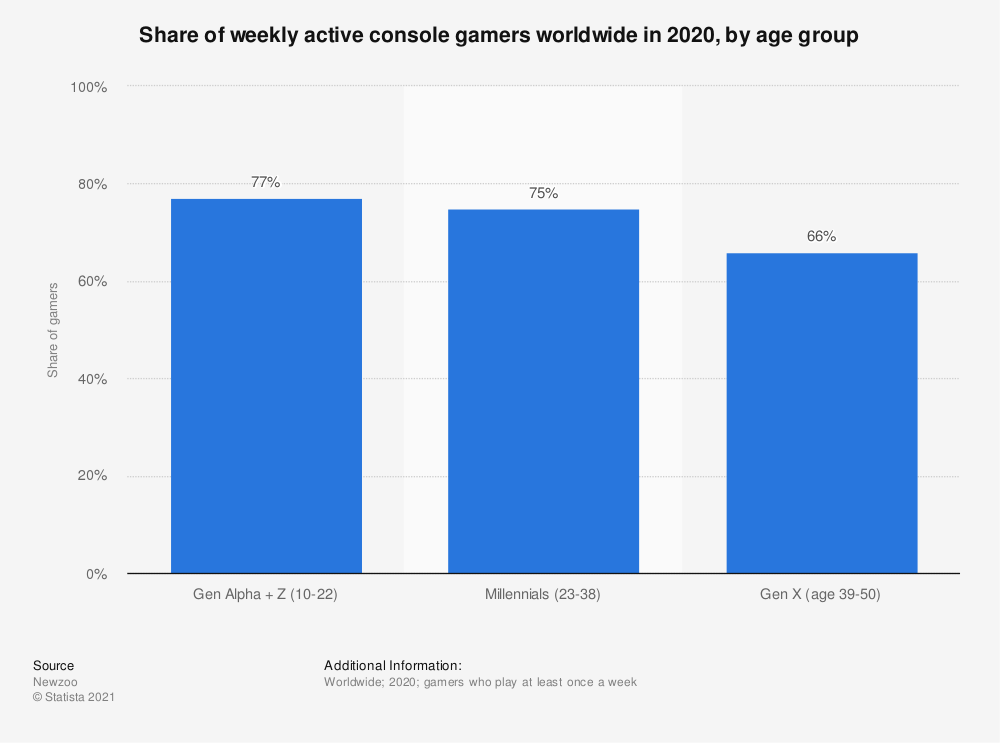 Statistic: Share of active console gamers worldwide in 2020, by age group  | Statista