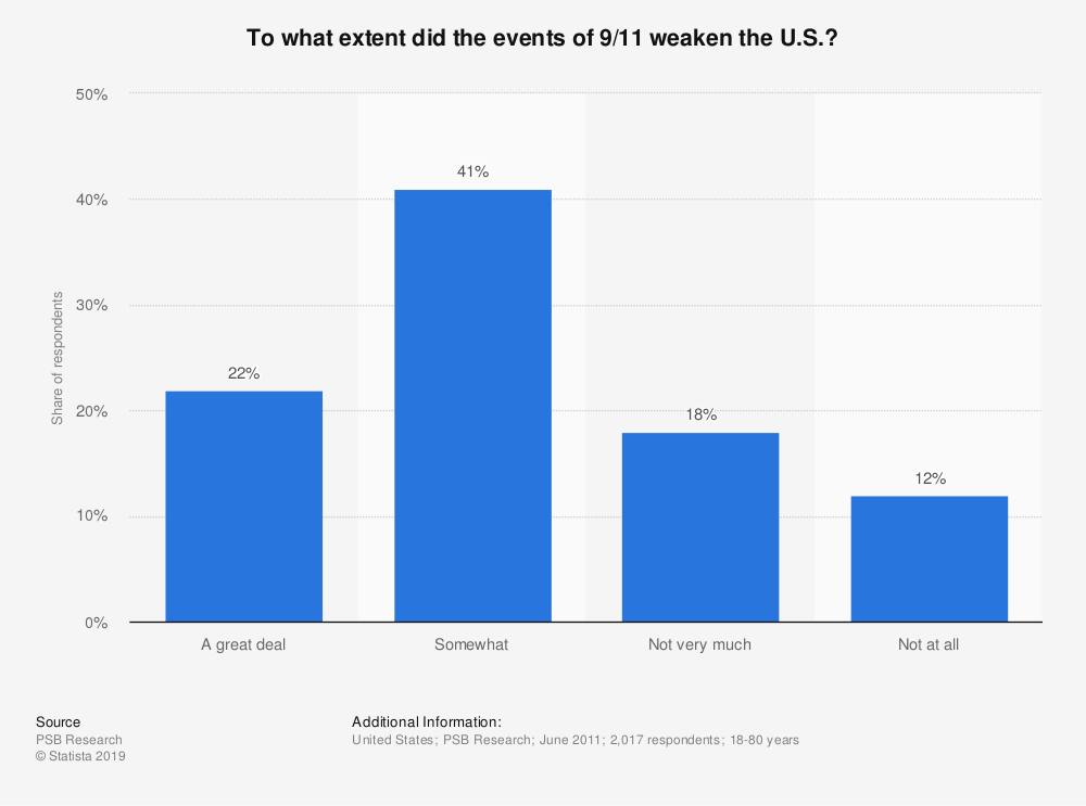 Statistic: To what extent did the events of 9/11 weaken the U.S.? | Statista