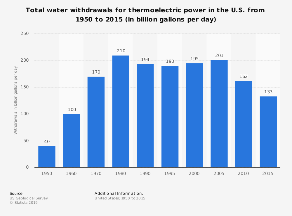 Statistic: Total water withdrawals for thermoelectric power in the U.S. from 1950 to 2015 (in billion gallons per day) | Statista