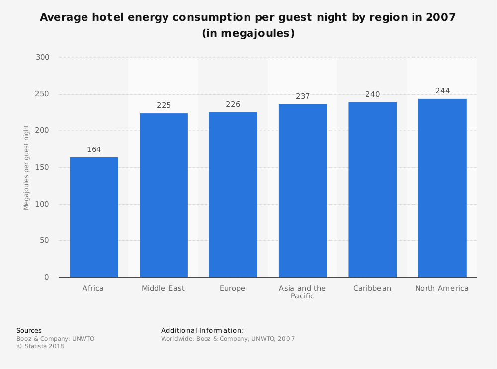 Statistic: Average hotel energy consumption per guest night by region in 2007 (in megajoules) | Statista