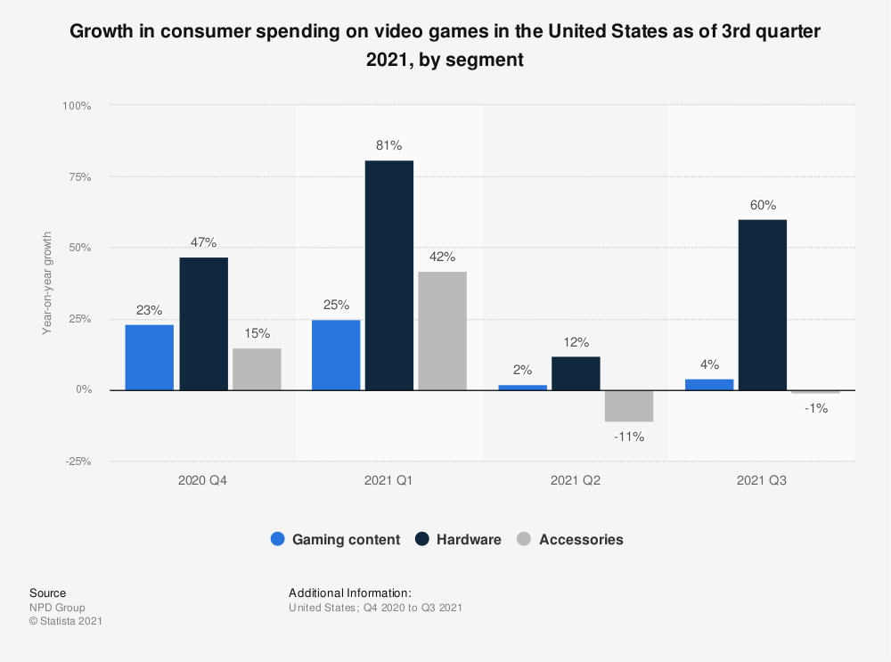 Statistic: Growth in consumer spending on video games in the United States as of 1st quarter 2021, by segment | Statista