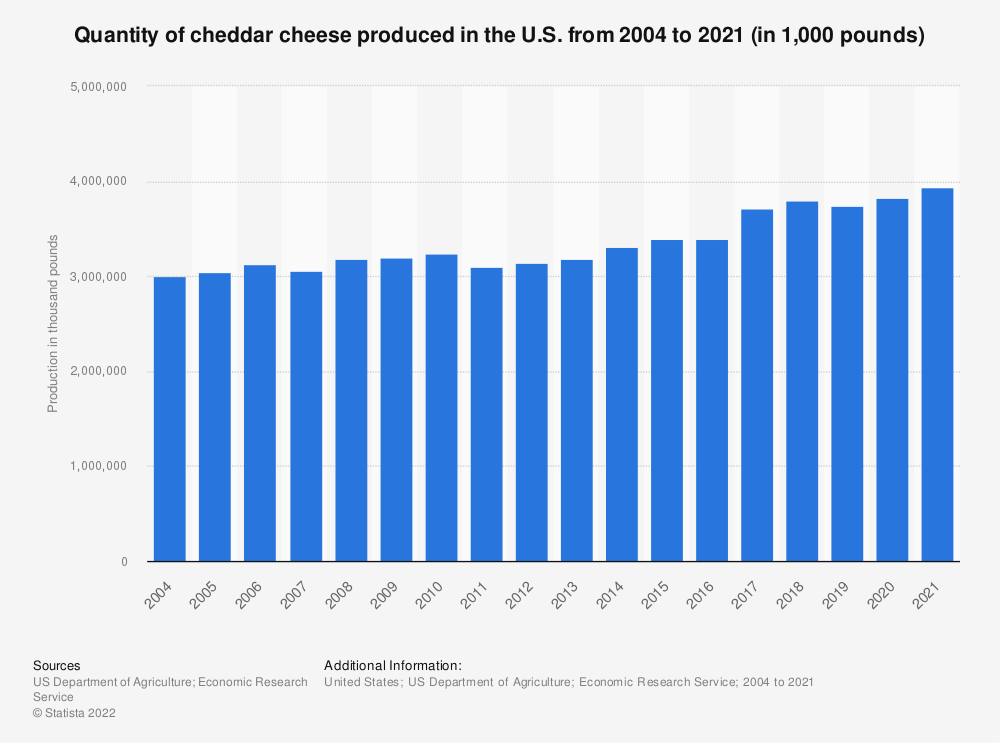 Statistic: Quantity of cheddar cheese produced in the U.S. from 2004 to 2019 (in 1,000 pounds) | Statista
