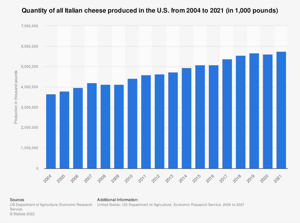 Statistic: Quantity of all Italian cheese produced in the U.S. from 2004 to 2019 (in 1,000 pounds) | Statista