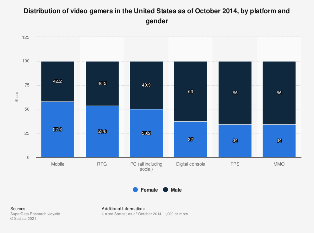 Statistic: Distribution of video gamers in the United States as of October 2014, by platform and gender | Statista