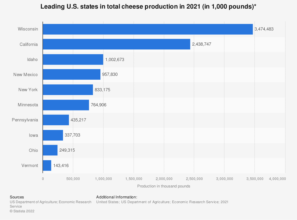 Statistic: Top 10 U.S. states in total cheese production in 2012 (in 1,000 pounds)* | Statista