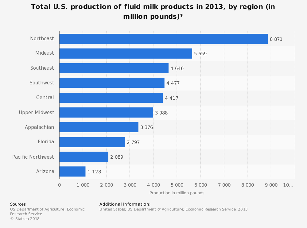 Statistic: Total U.S. production of fluid milk products in 2013, by region (in million pounds)* | Statista