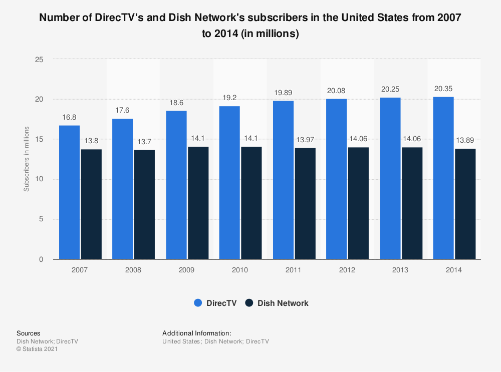 Statistic: Number of DirecTV's and Dish Network's subscribers in the United States from 2007 to 2013 (in millions) | Statista