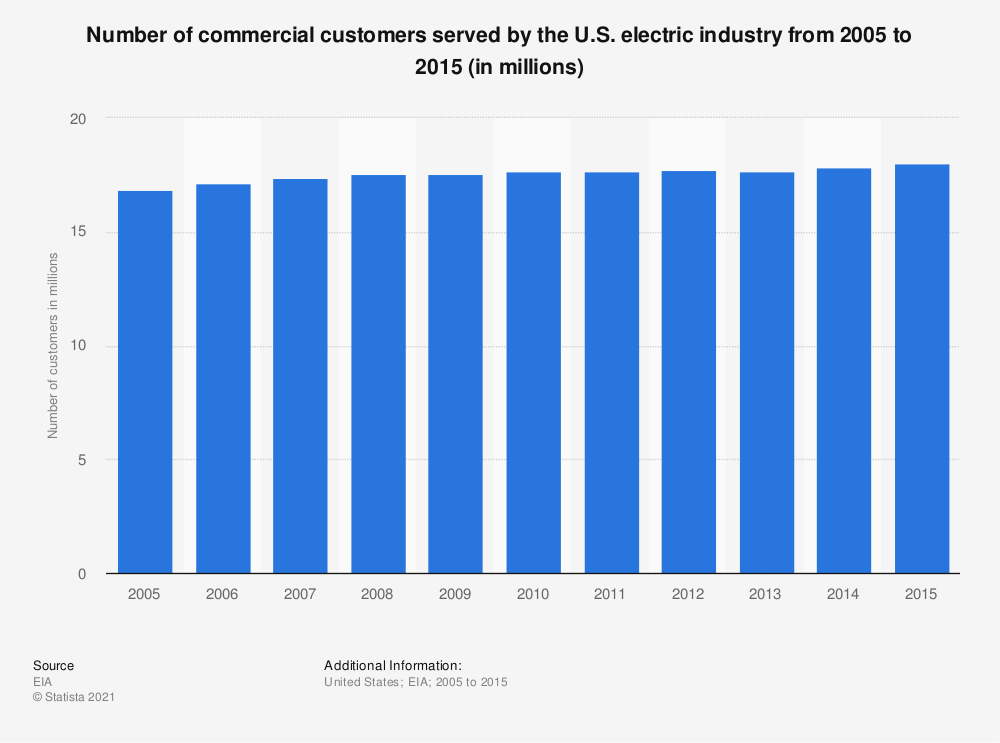 Statistic: Number of commercial customers served by the U.S. electric industry from 2005 to 2015 (in millions) | Statista