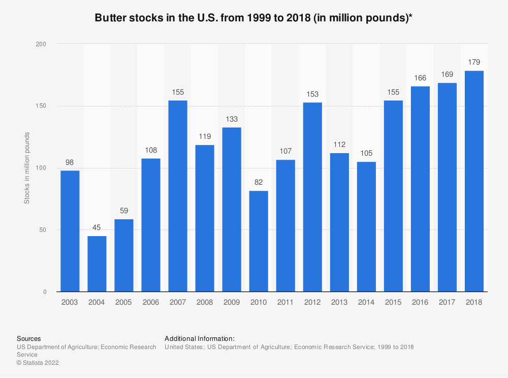 Statistic: Butter stocks in the U.S. from 1999 to 2017 (in million pounds)* | Statista