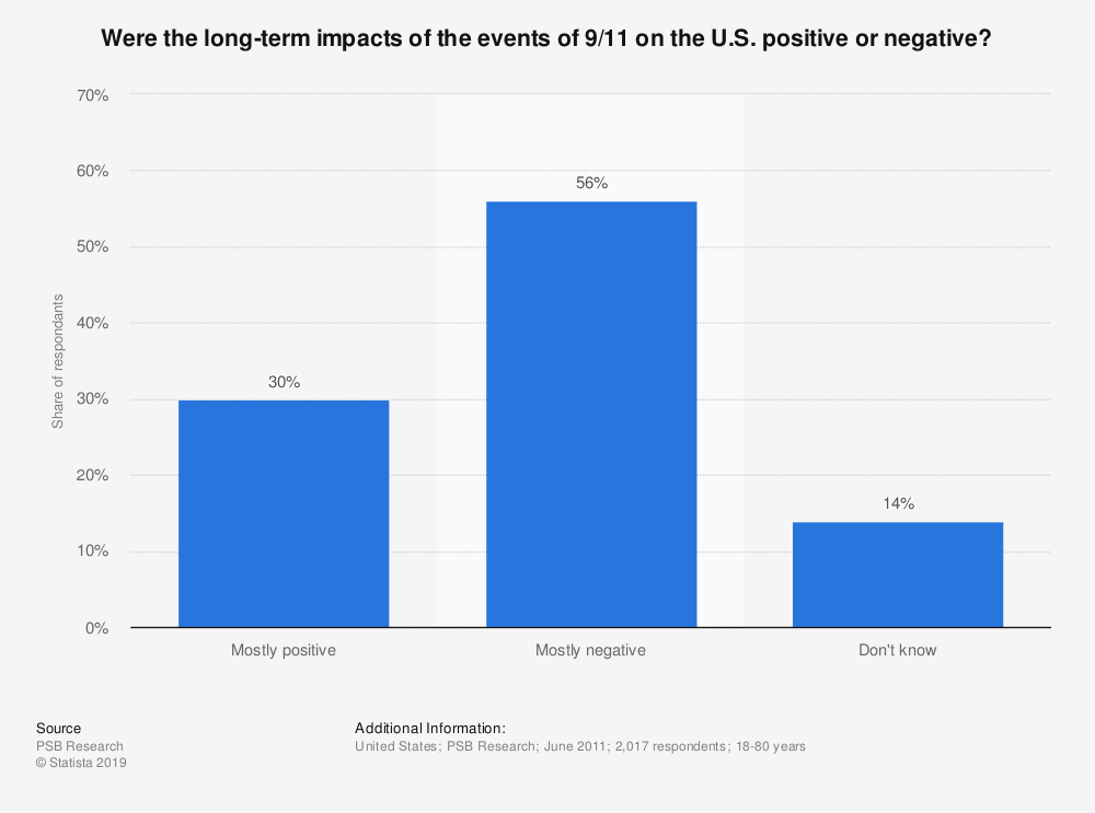 Statistic: Were the long-term impacts of the events of 9/11 on the U.S. positive or negative? | Statista