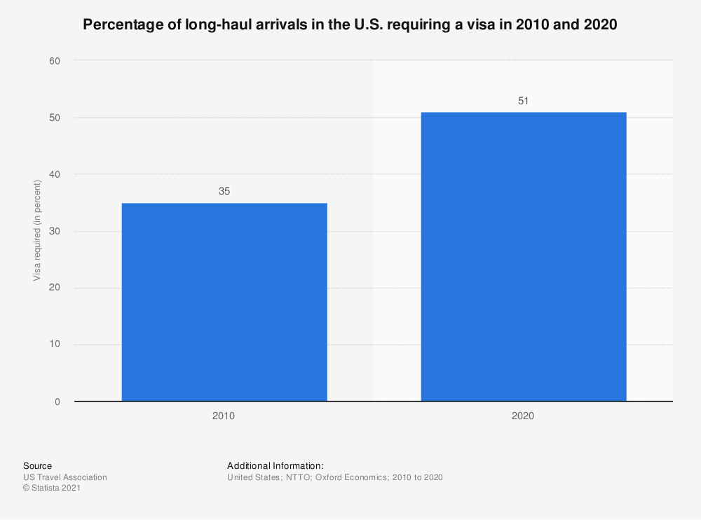 Statistic: Percentage of long-haul arrivals in the U.S. requiring a visa in 2010 and 2020 | Statista