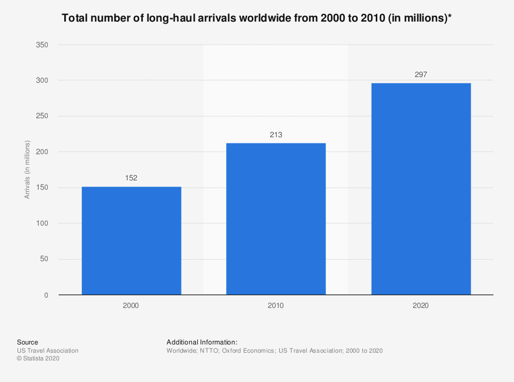 Statistic: Total number of long-haul arrivals worldwide from 2000 to 2010 (in millions)*   | Statista