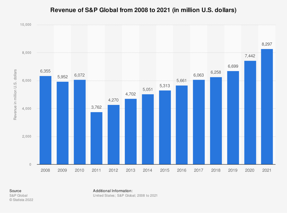 Statistic: Revenue of S&PGlobal from 2007 to 2018 (in million U.S. dollars) | Statista